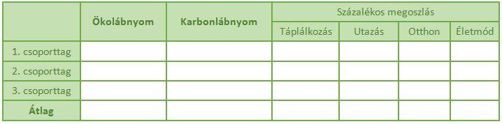 1. táblázat. Ökológiai lábnyom-kérdőív adatfeldolgozó táblázata (szerk. Papp B.)