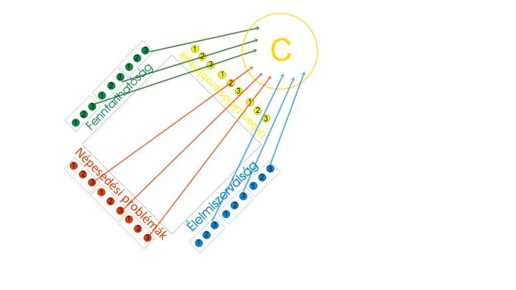 Példa a csoportalakításra (szerkesztette: Papp B.)