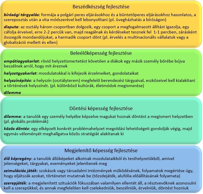 a3f7d61cb38b A földrajztanítás során alkalmazott drámapedagógiai módszerek (saját szerk.  Knausz I. 2001., Makádi M. 2006., 2015. nyomán)