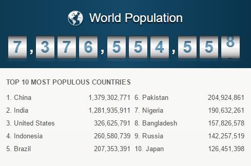 5. ábra helye A Föld népességszáma