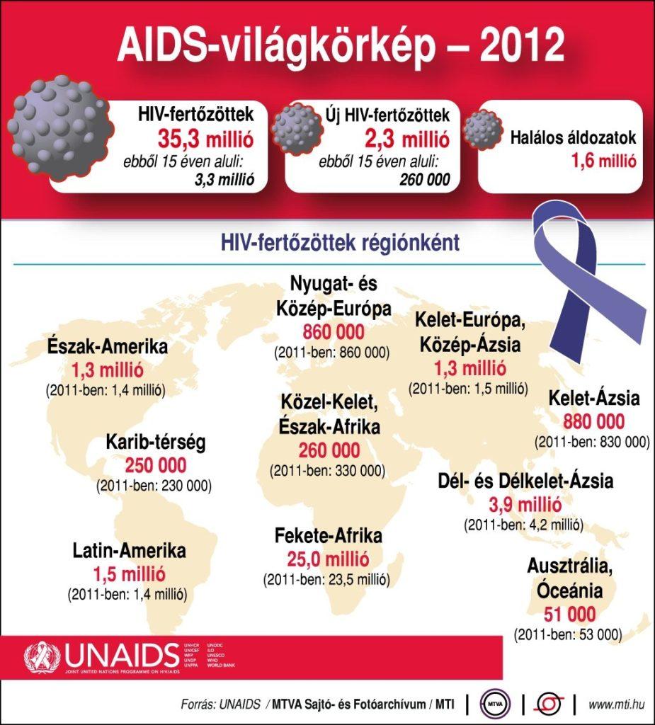 7. ábra. A HIV-fertőzöttek száma (2012)
